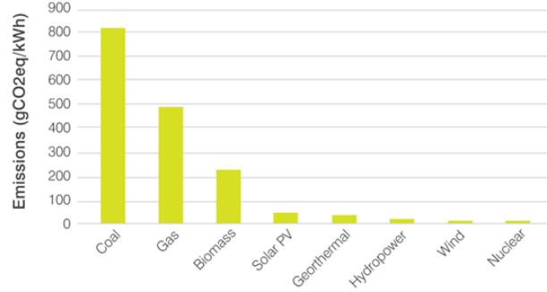 Carbon_Emissions_Graph