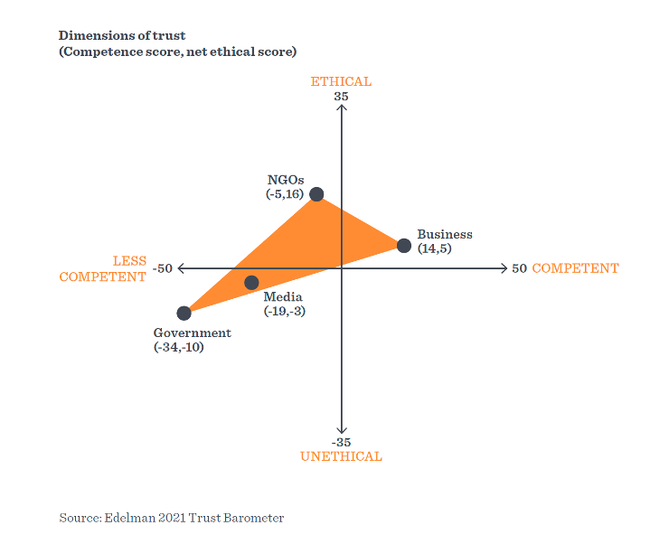 Trust in Institutions- Dimensions of Trust Graph