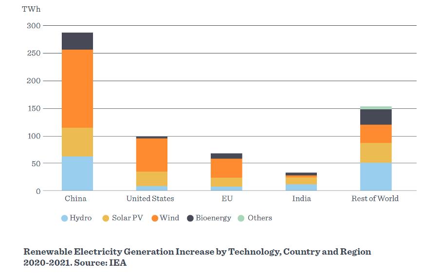 Rise of Renewables - graph