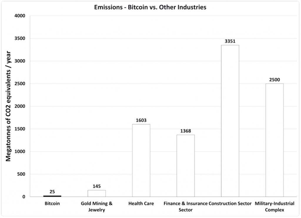 Figure 1 - Bitcoin Emissions vs. Other Industries (McCook, 20217)